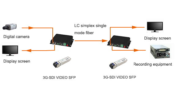 3G-SDI VIDEO SFP simplex single-mode patch cords